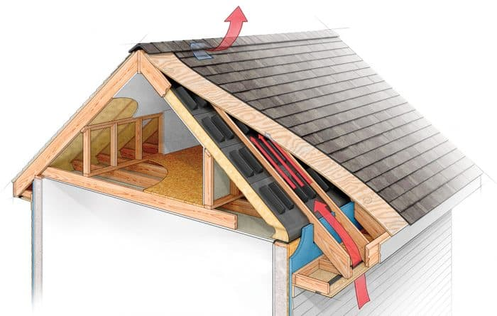 Proof Construction Roof & Attic Ventilation.